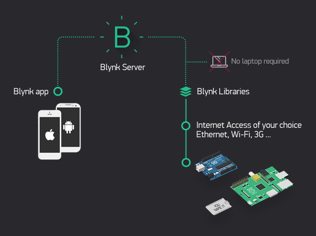 Blynk WiFi IoT Learning Ki Lesson 3: Install local Blynk Server on your PC